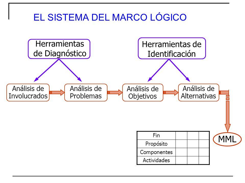 EL SISTEMA DEL MARCO LÓGICO - ppt descargar