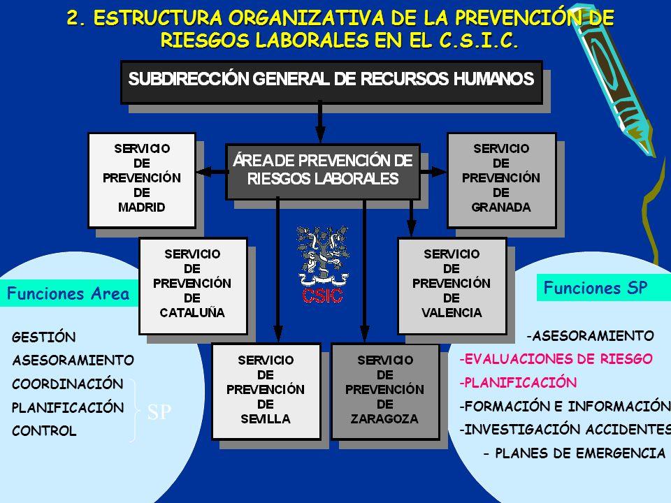 2. ESTRUCTURA ORGANIZATIVA DE LA PREVENCIÓN DE RIESGOS LABORALES EN EL C.S.I.C.