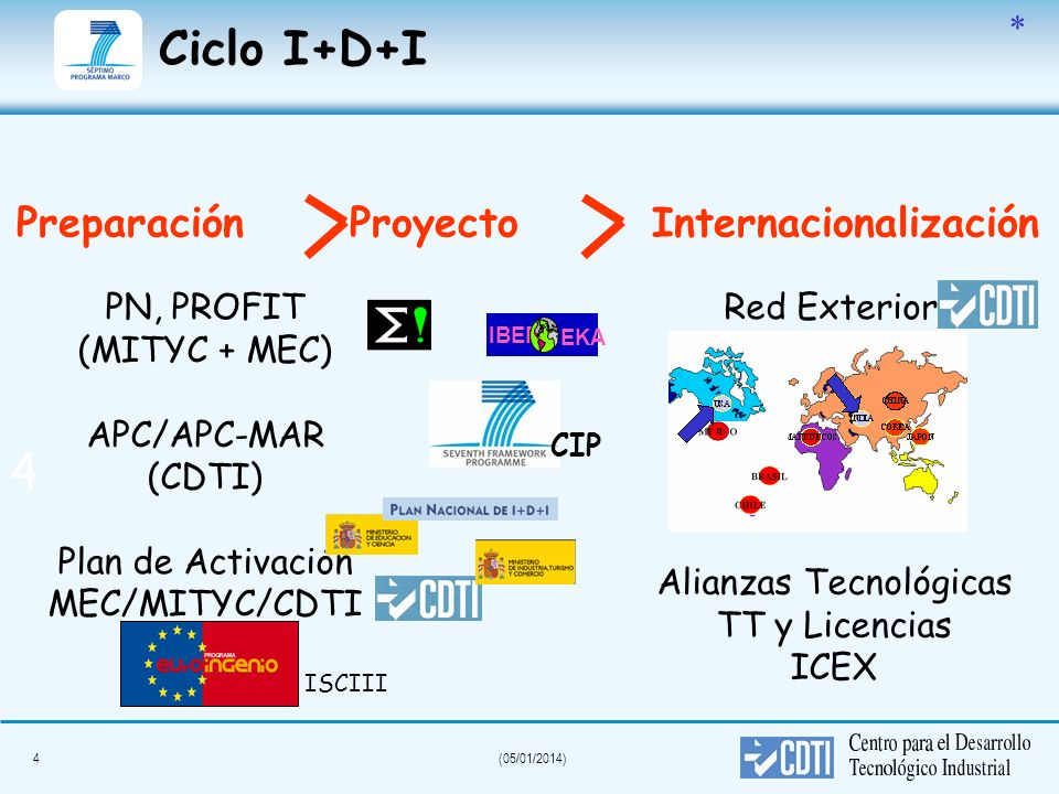 Preparación Proyecto Internacionalización