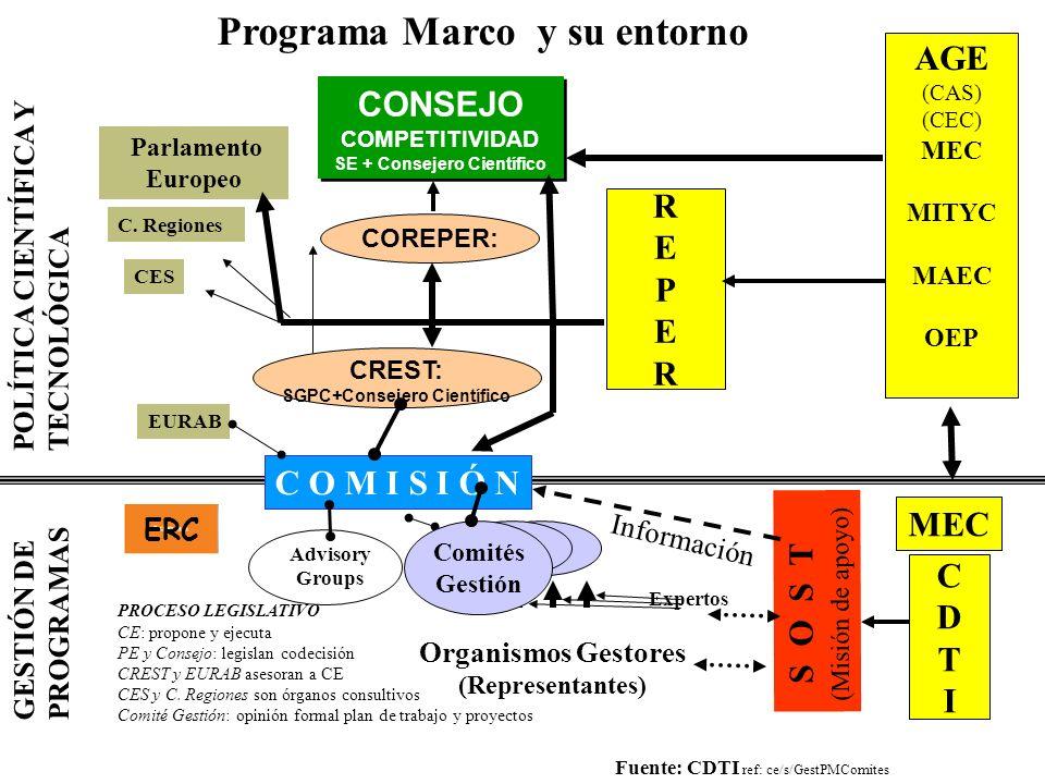 Programa Marco y su entorno