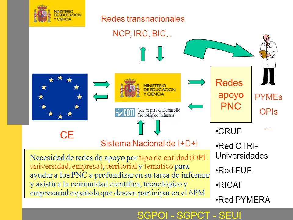 Redes transnacionales