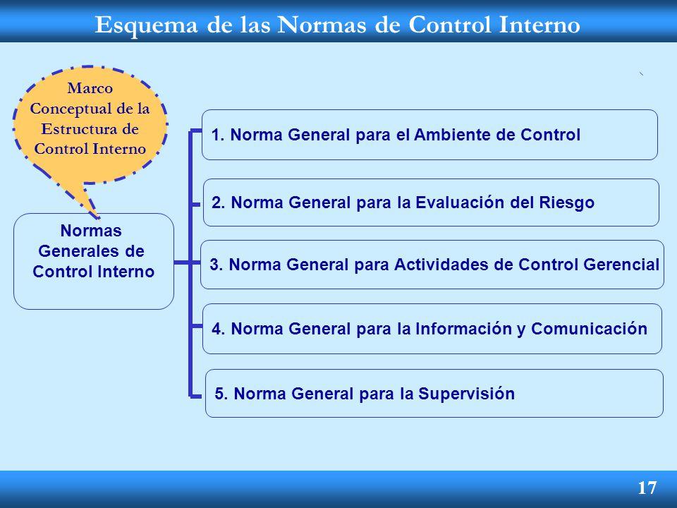 Esquema de las Normas de Control Interno