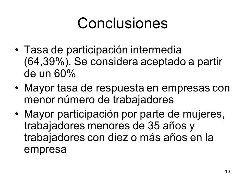 Conclusiones Tasa de participación intermedia (64,39%). Se considera aceptado a partir de un 60%