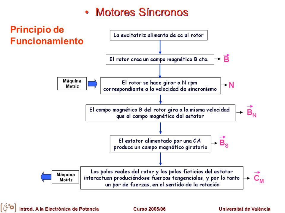 Motores Síncronos Principio de Funcionamiento