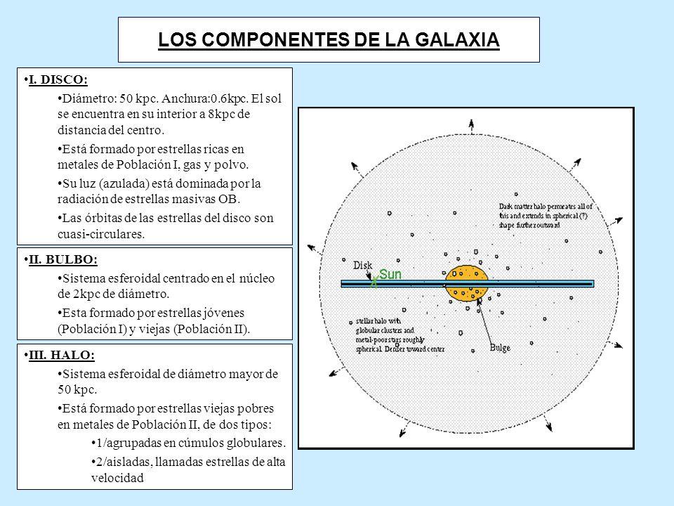LOS COMPONENTES DE LA GALAXIA