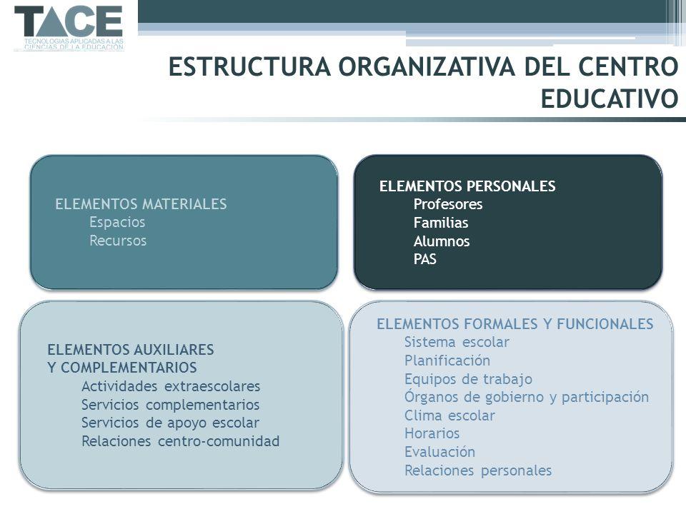 ESTRUCTURA ORGANIZATIVA DEL CENTRO EDUCATIVO