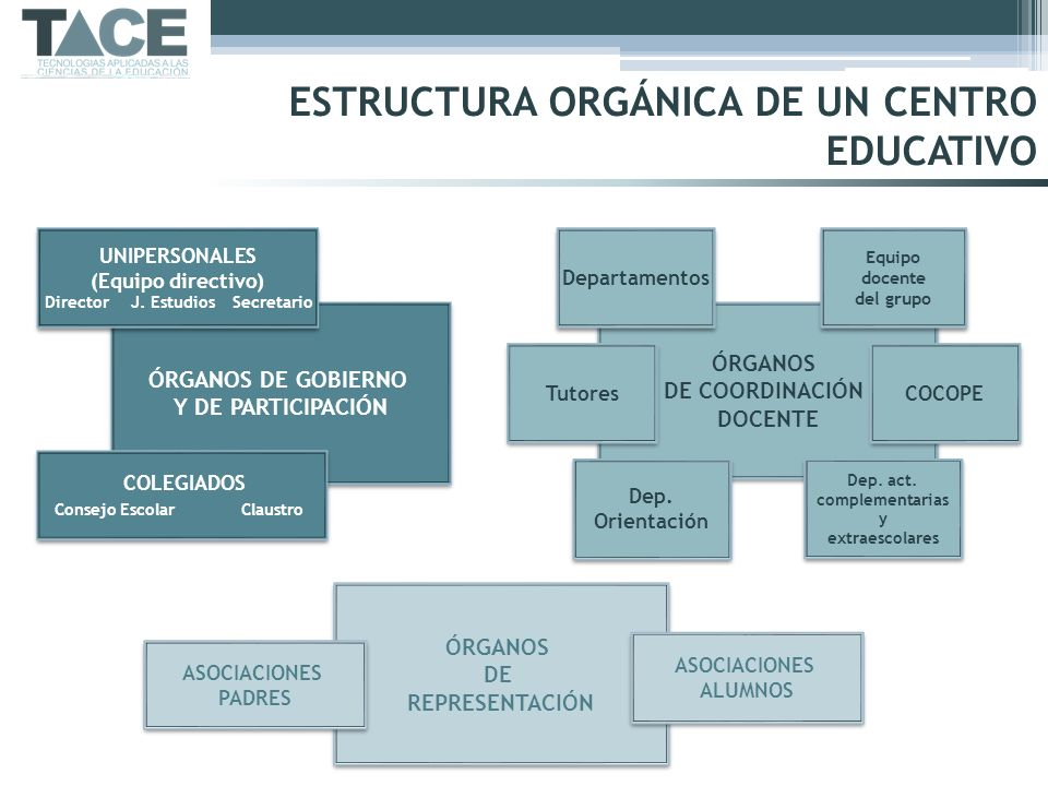 ESTRUCTURA ORGÁNICA DE UN CENTRO EDUCATIVO
