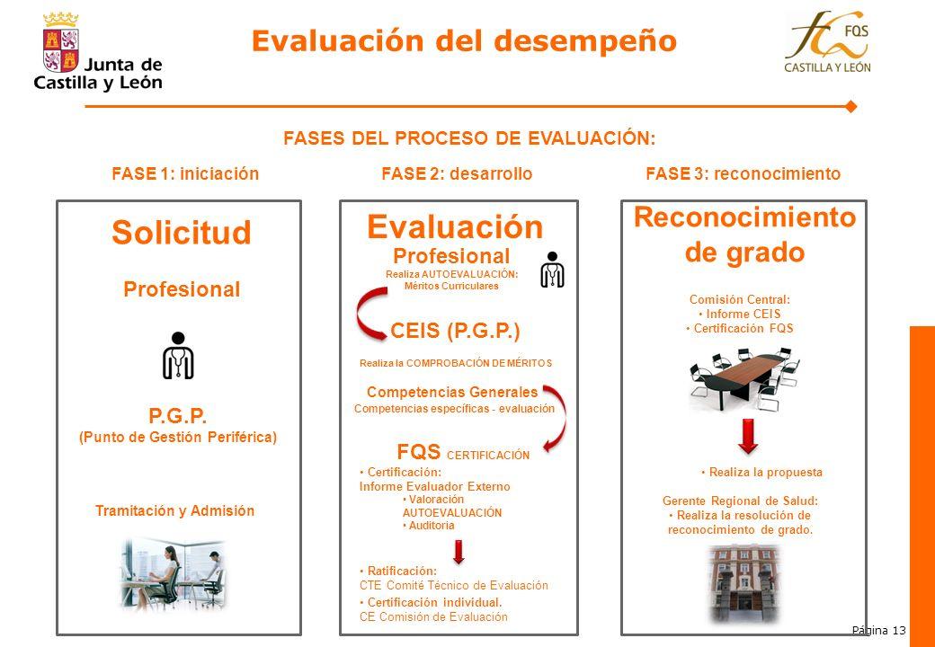 Evaluación Solicitud 4. Evaluación del desempeño 4. 4.