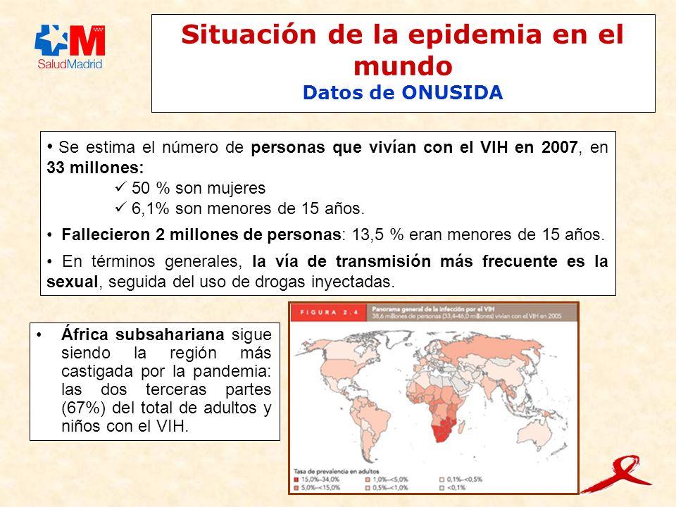 Situación de la epidemia en el mundo Datos de ONUSIDA