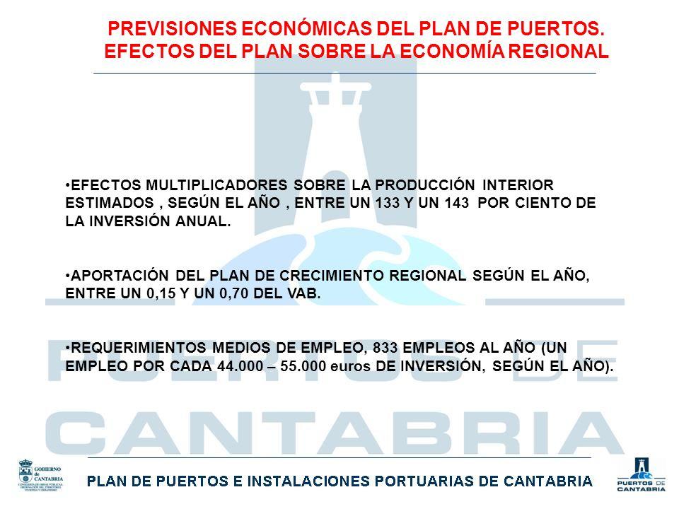 PREVISIONES ECONÓMICAS DEL PLAN DE PUERTOS
