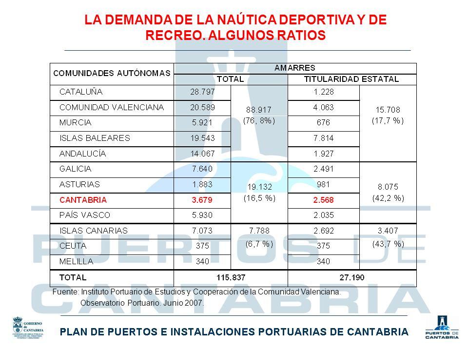 LA DEMANDA DE LA NAÚTICA DEPORTIVA Y DE RECREO. ALGUNOS RATIOS