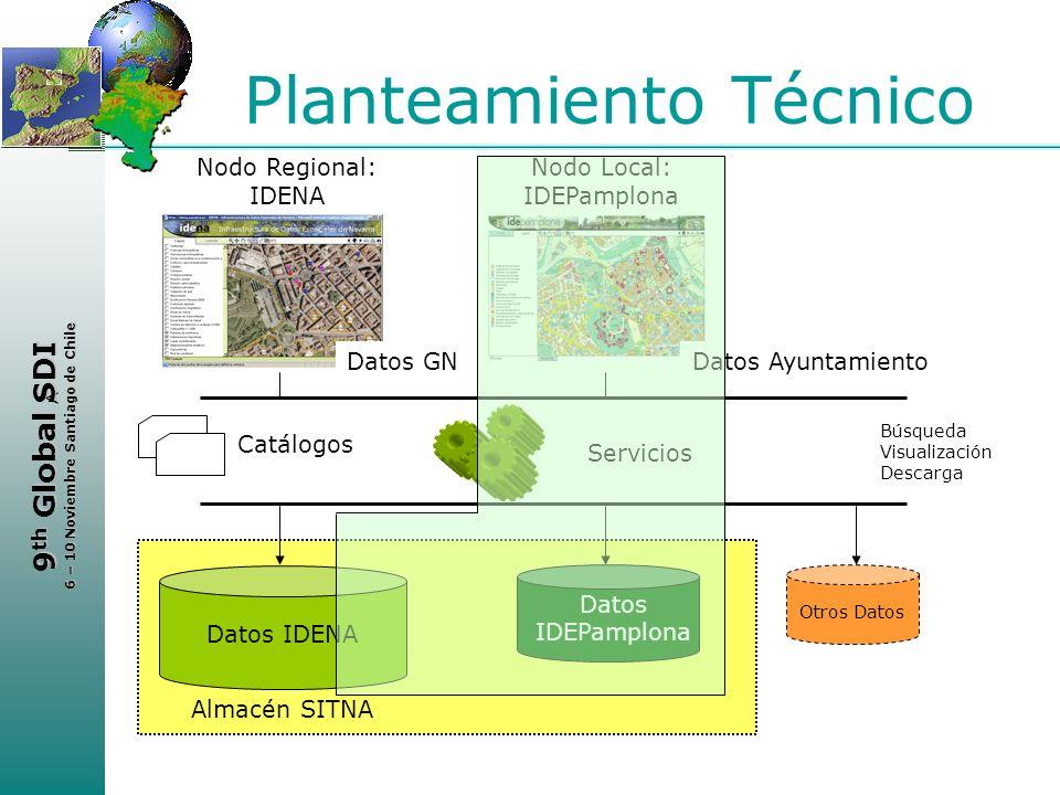 Planteamiento Técnico
