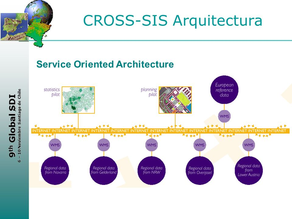 CROSS-SIS Arquitectura