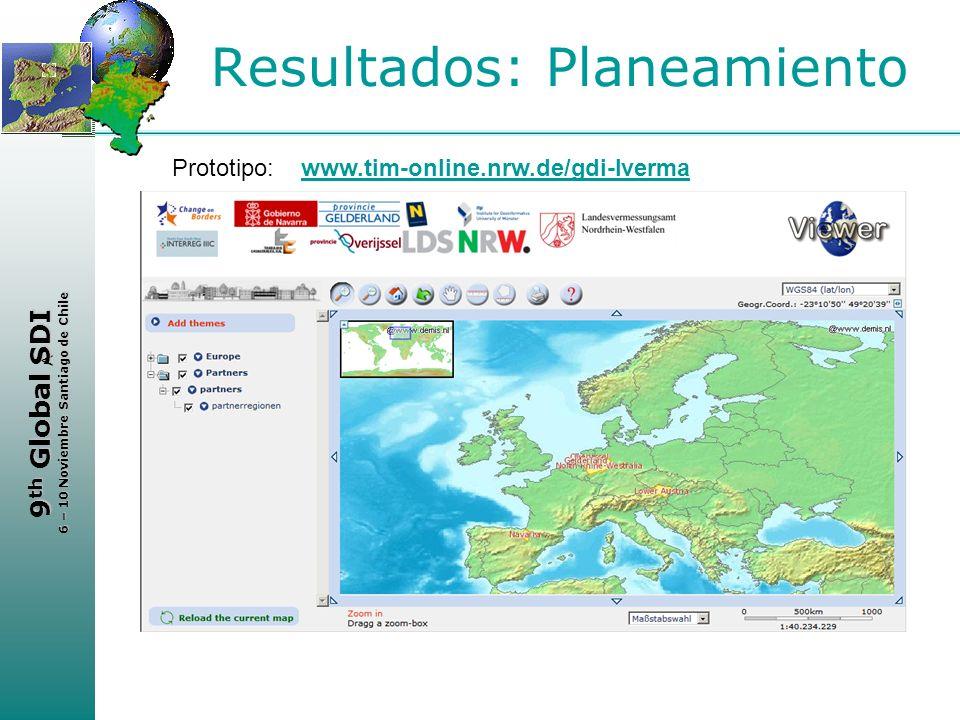 Resultados: Planeamiento
