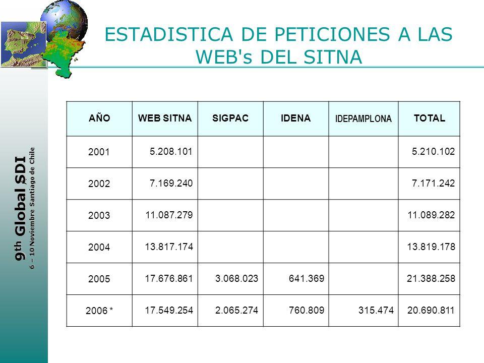 ESTADISTICA DE PETICIONES A LAS WEB s DEL SITNA