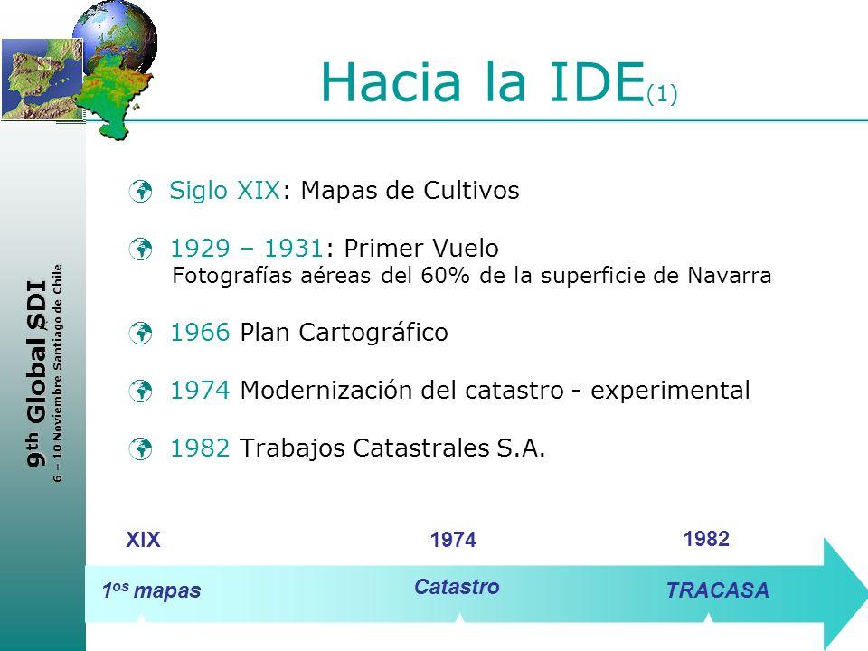 Hacia la IDE(1) Siglo XIX: Mapas de Cultivos 1929 – 1931: Primer Vuelo
