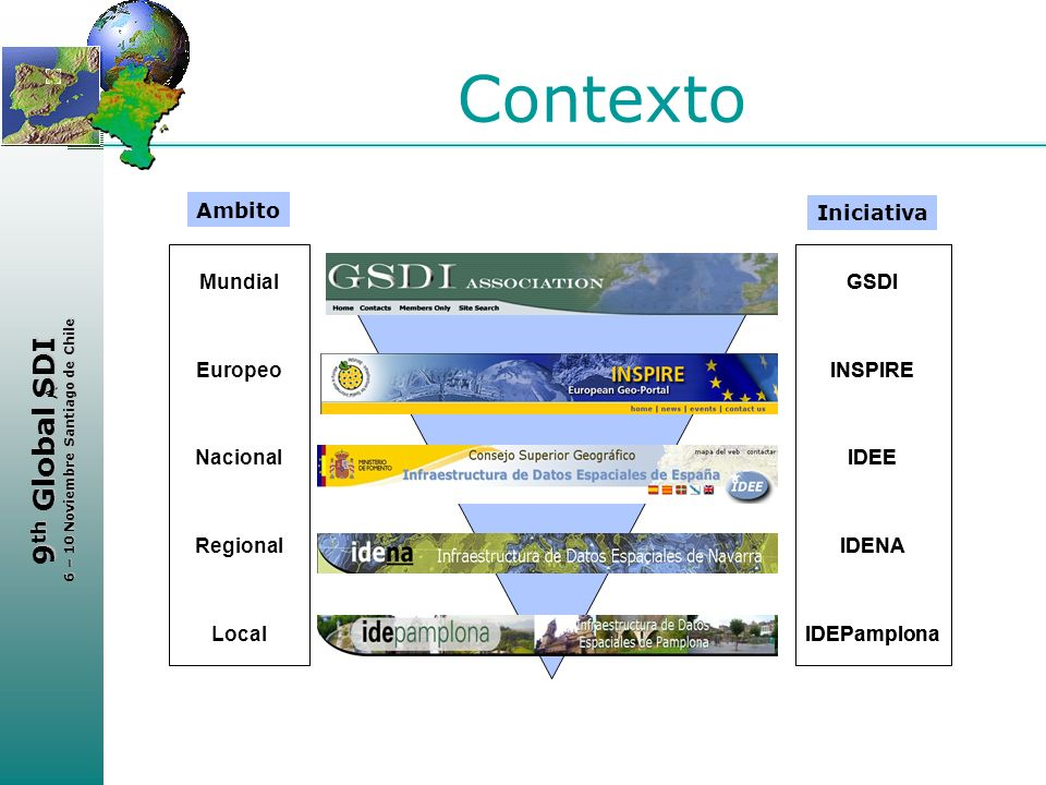 Contexto Ambito Iniciativa Mundial Europeo Nacional Regional Local