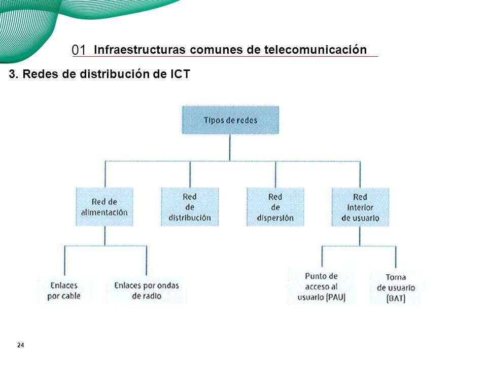 01 3. Redes de distribución de ICT A. Red de alimentación