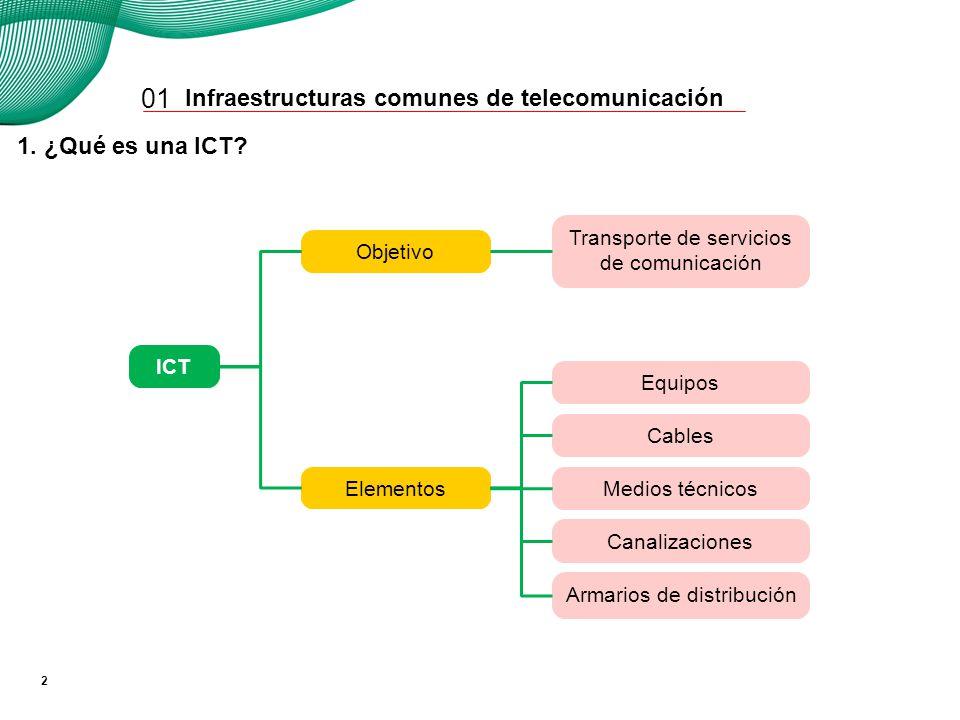 01 1. ¿Qué es una ICT