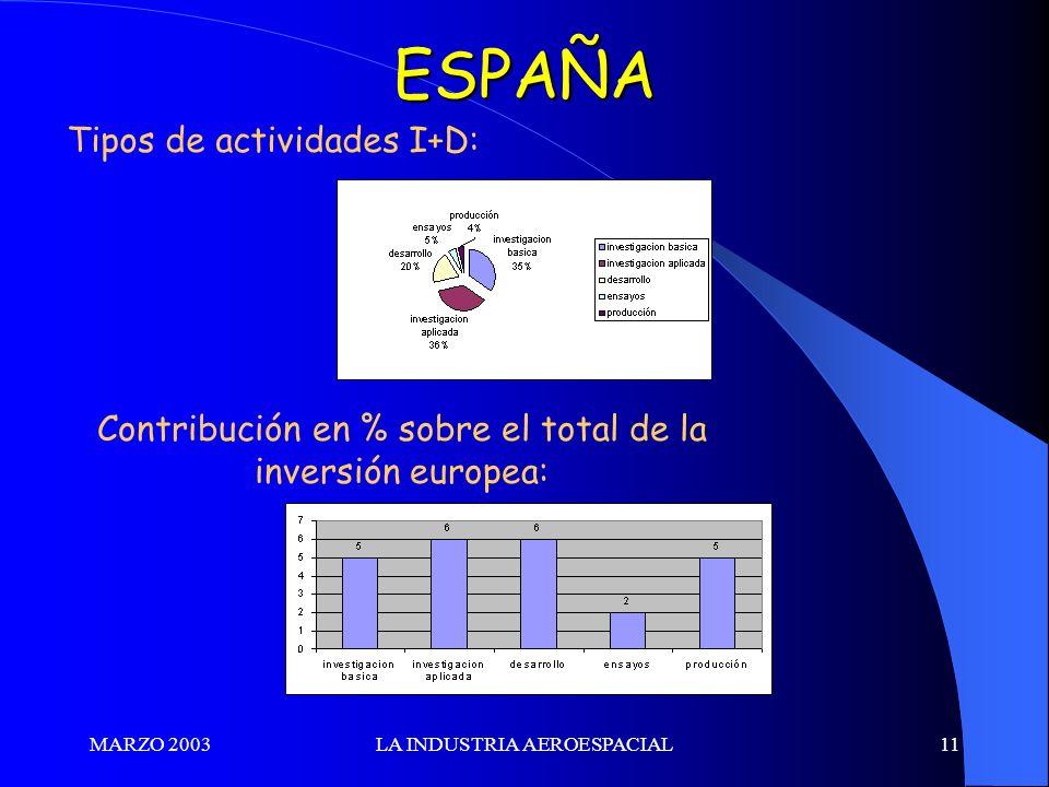 ESPAÑA Tipos de actividades I+D: