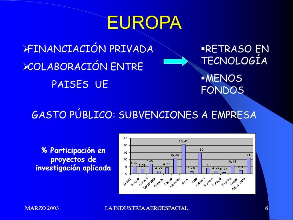 % Participación en proyectos de investigación aplicada