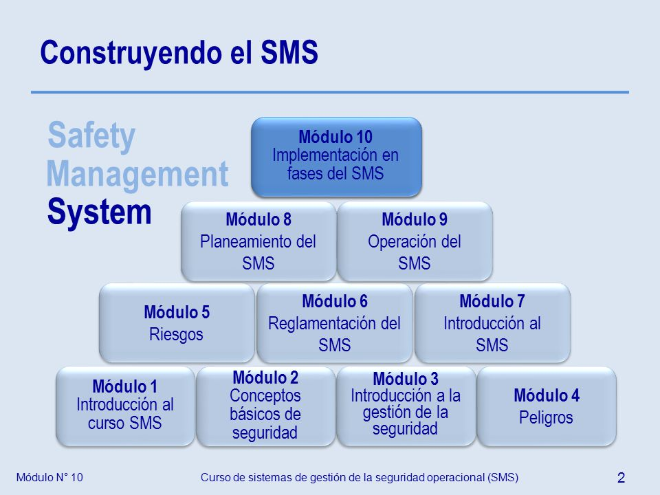 Aviation SMS Database Software