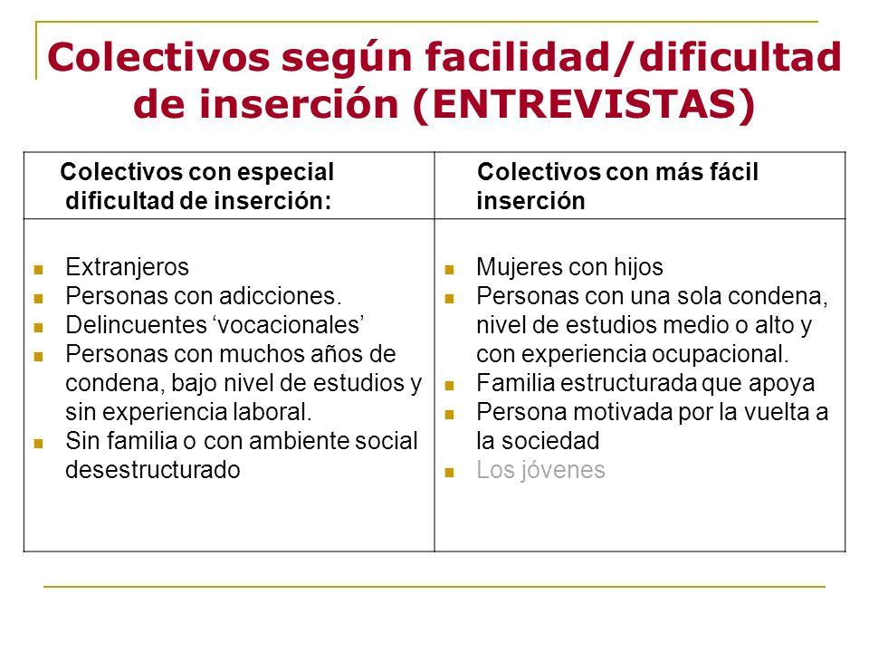 Colectivos según facilidad/dificultad de inserción (ENTREVISTAS)