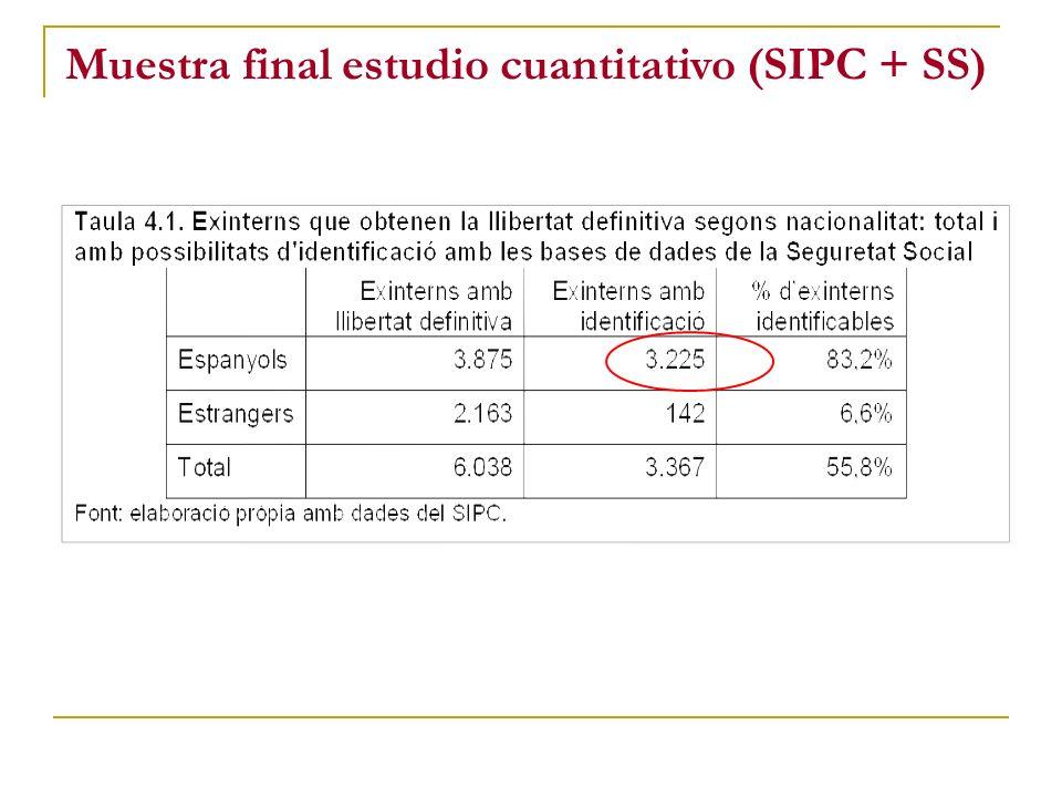 Muestra final estudio cuantitativo (SIPC + SS)