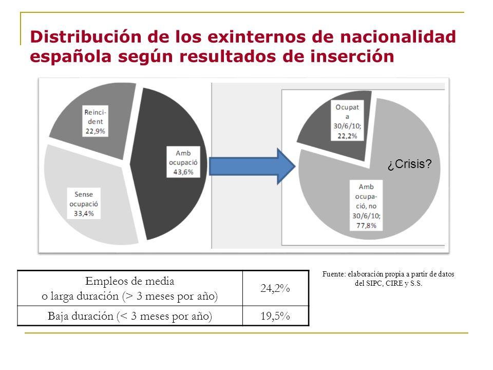 Distribución de los exinternos de nacionalidad española según resultados de inserción