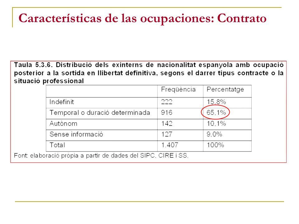 Características de las ocupaciones: Contrato