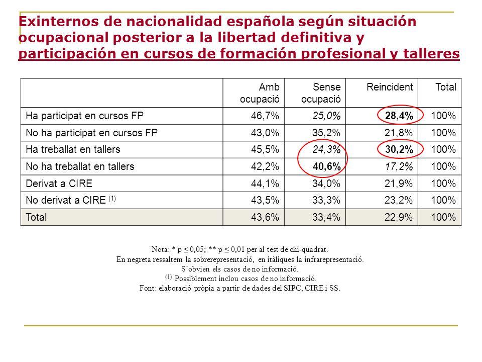 Exinternos de nacionalidad española según situación ocupacional posterior a la libertad definitiva y participación en cursos de formación profesional y talleres