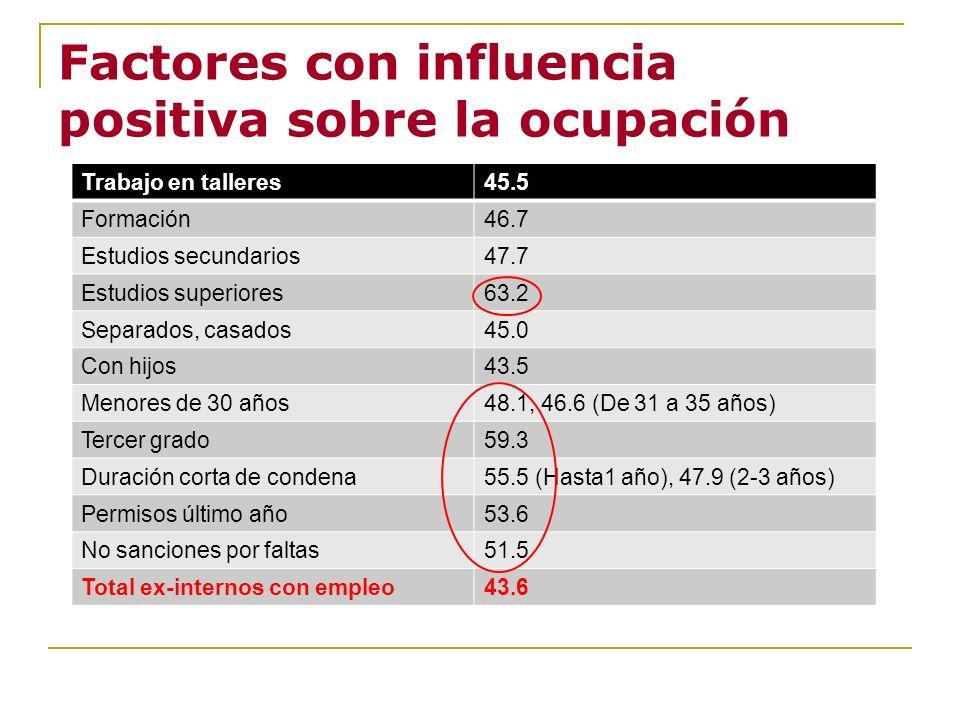 Factores con influencia positiva sobre la ocupación