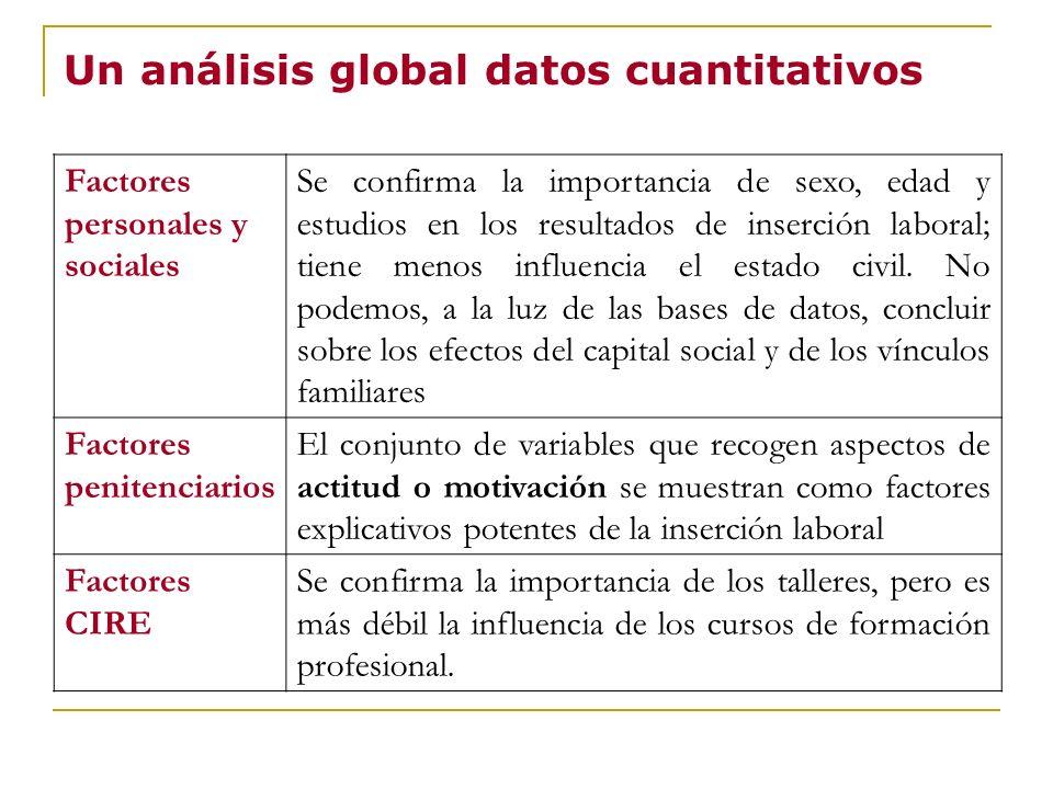 Un análisis global datos cuantitativos