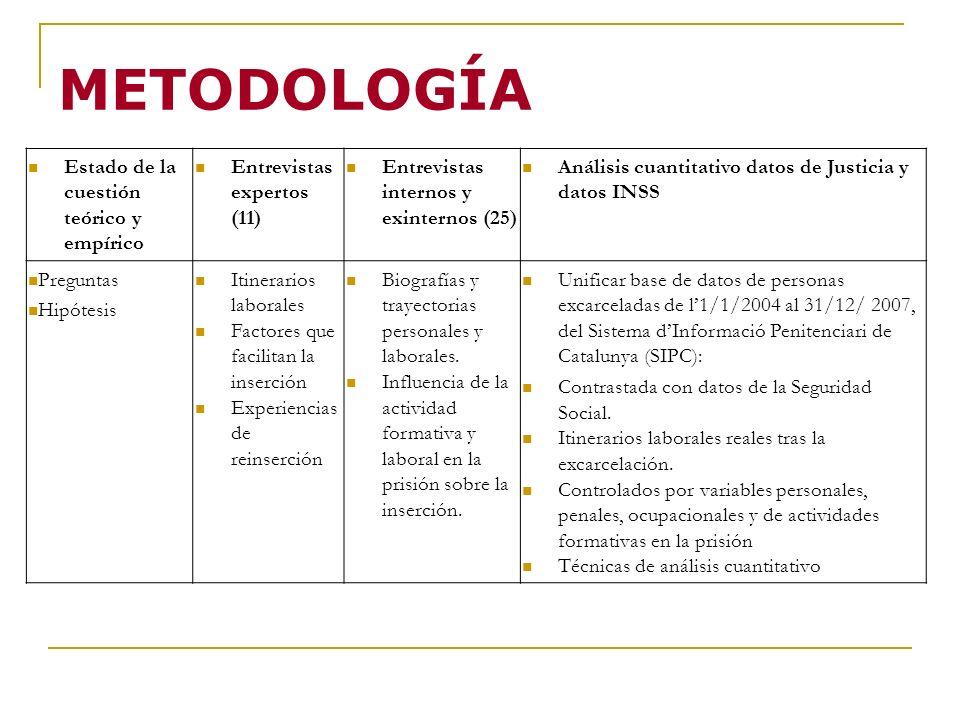 METODOLOGÍA Estado de la cuestión teórico y empírico