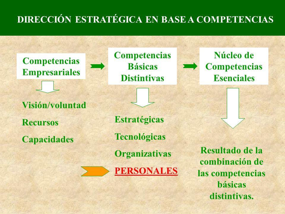 DIRECCIÓN ESTRATÉGICA EN BASE A COMPETENCIAS