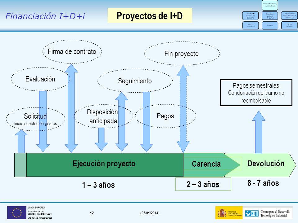 Proyectos de I+D Financiación I+D+i Devolución 8 - 7 años 1 – 3 años