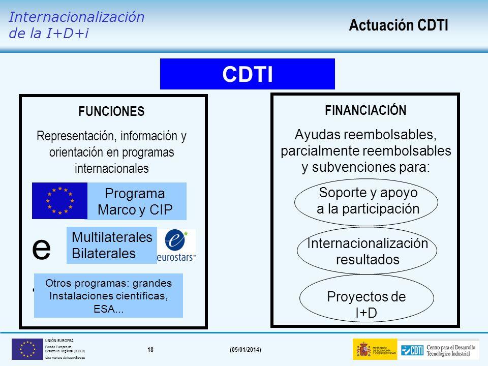 e+ CDTI Actuación CDTI Internacionalización de la I+D+i FUNCIONES