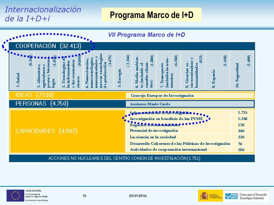 Programa Marco de I+D Internacionalización de la I+D+i