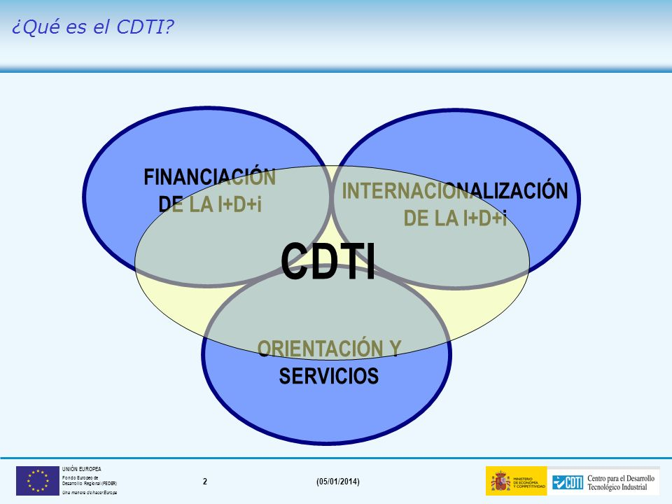 CDTI FINANCIACIÓN DE LA I+D+i INTERNACIONALIZACIÓN DE LA I+D+i