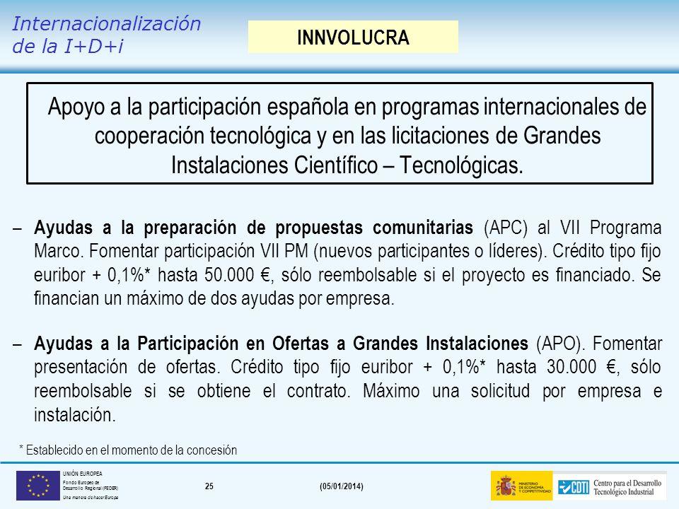 Internacionalización de la I+D+i