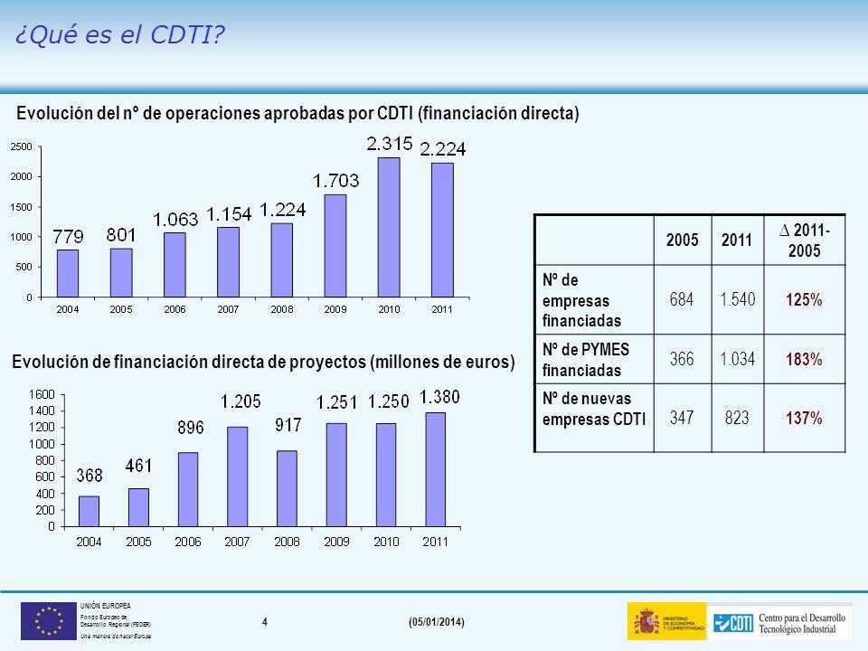 Evolución de financiación directa de proyectos (millones de euros)