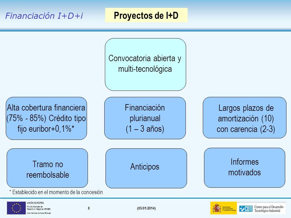 Proyectos de I+D Convocatoria abierta y multi-tecnológica