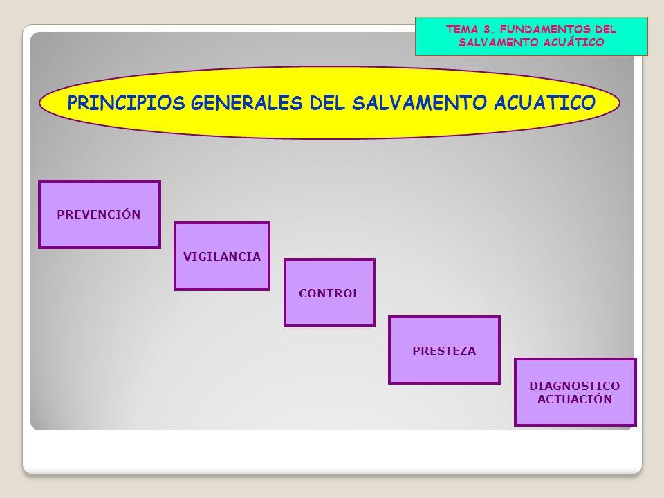 TEMA 3. FUNDAMENTOS DEL SALVAMENTO ACUÁTICO DIAGNOSTICO ACTUACIÓN