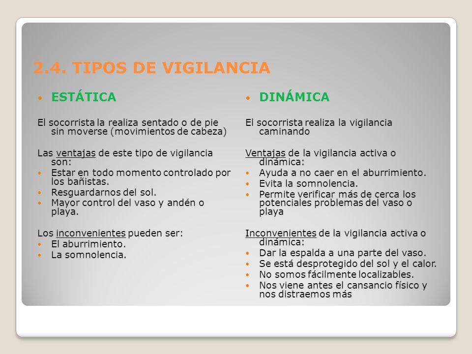 2.4. TIPOS DE VIGILANCIA ESTÁTICA DINÁMICA