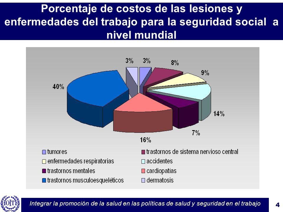 Oficina internacional del trabajo ppt video online descargar for Oficina de seguridad social en barcelona