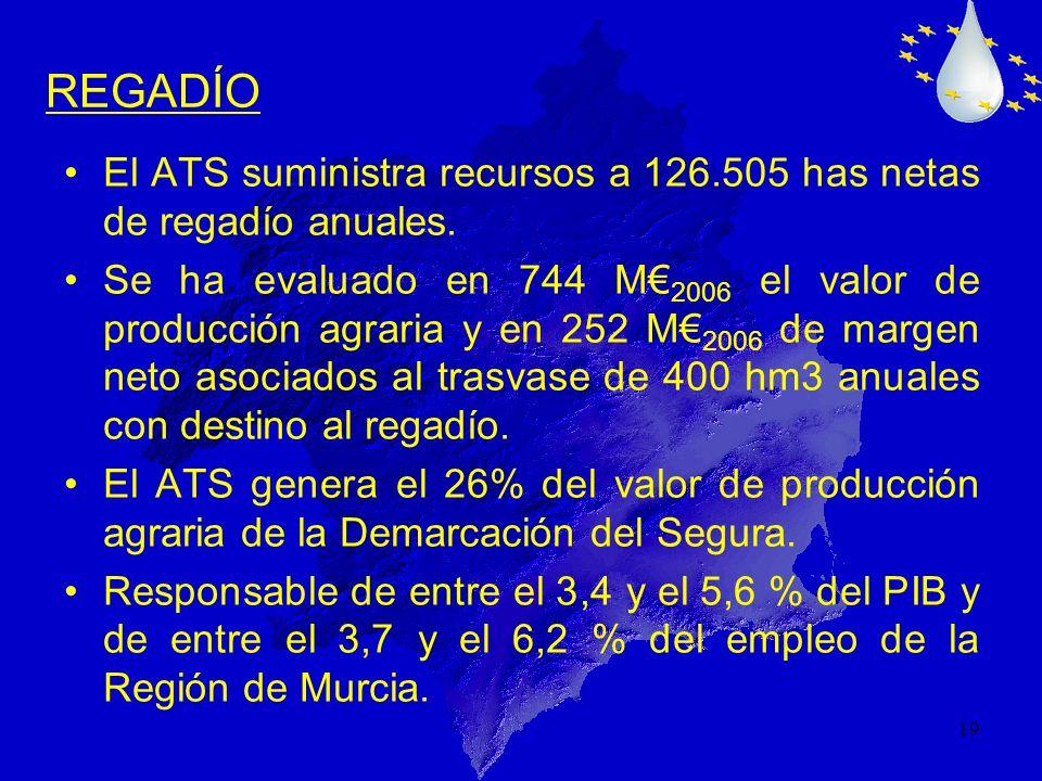 REGADÍO El ATS suministra recursos a 126.505 has netas de regadío anuales.
