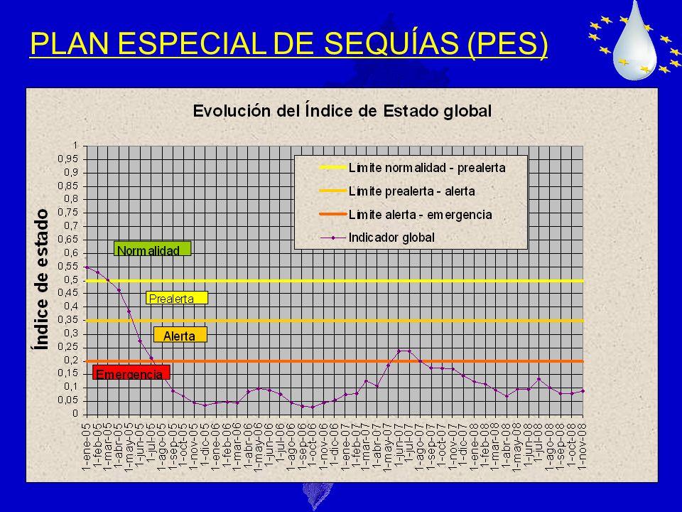 PLAN ESPECIAL DE SEQUÍAS (PES)