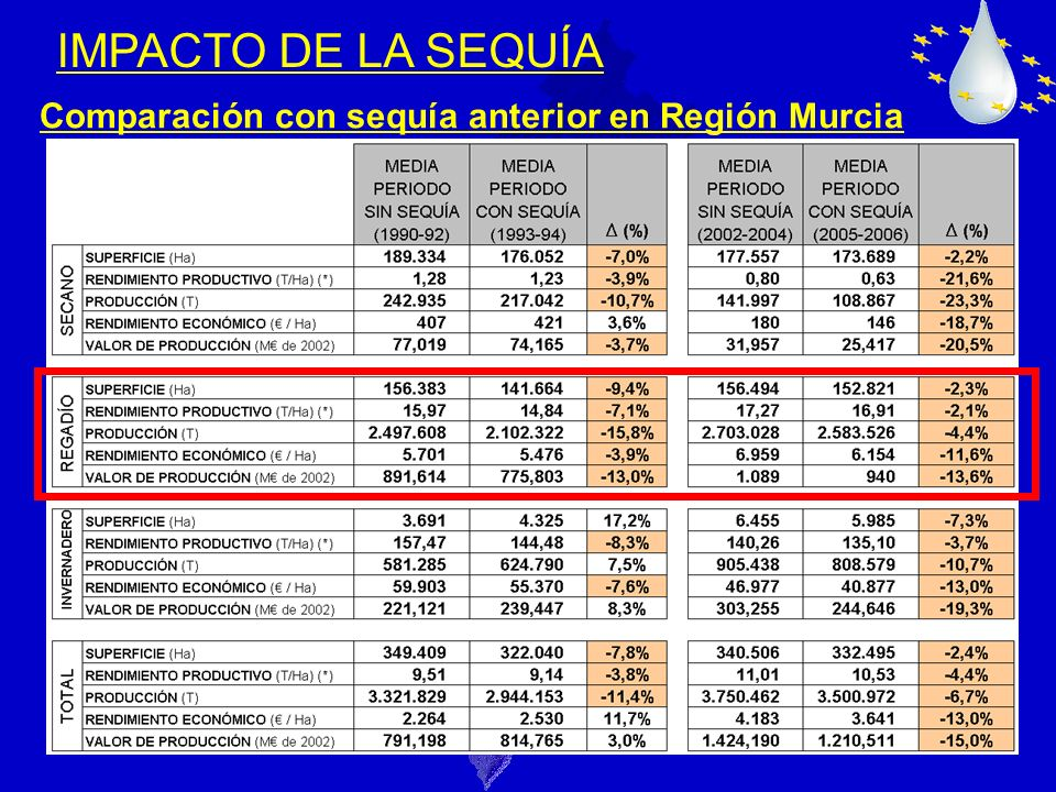 IMPACTO DE LA SEQUÍA Comparación con sequía anterior en Región Murcia