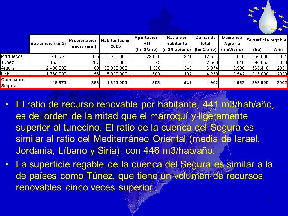 El ratio de recurso renovable por habitante, 441 m3/hab/año, es del orden de la mitad que el marroquí y ligeramente superior al tunecino. El ratio de la cuenca del Segura es similar al ratio del Mediterráneo Oriental (media de Israel, Jordania, Líbano y Siria), con 446 m3/hab/año.