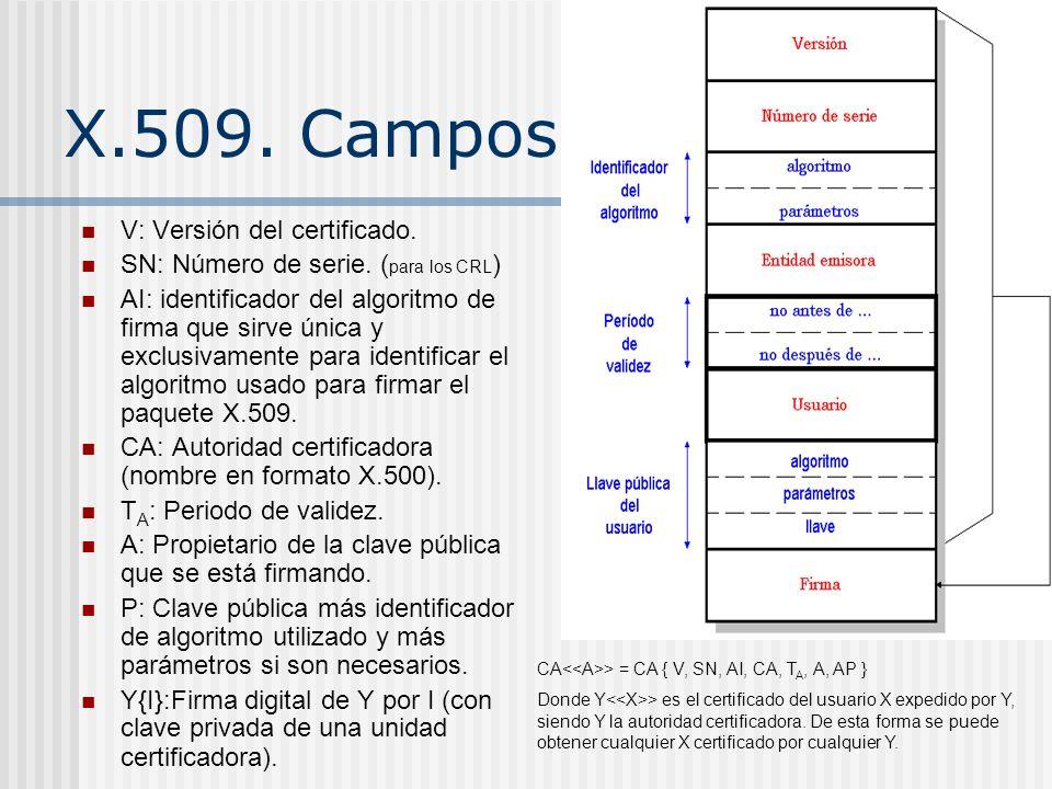 X.509. Campos V: Versión del certificado.